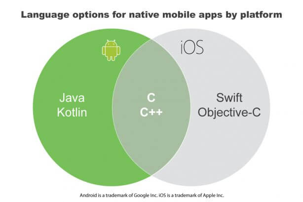Venn diagram of mobile language support for Android and iOS