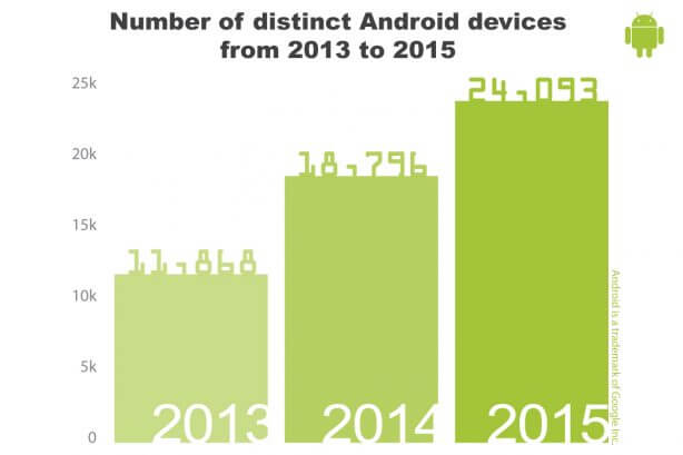 Data from OpenSignal's Android fragmentation report