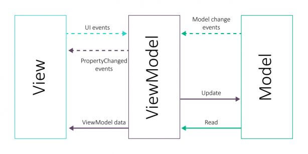 MVVM (Model-View-ViewModel) architectural pattern